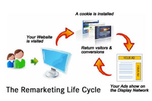 What Is Remarketing Strategy